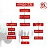 广州化妆品工厂批发化妆品红白瓶祛斑霜专业oem代加工贴牌招商